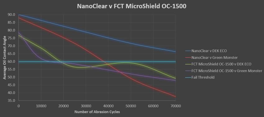 Nanoclear abrasion testing graph
